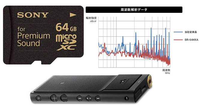 Sony microSD for Premium Sound
